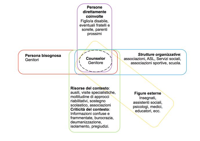 Esempio di Counselor come nodo nella rete sociale - schema A